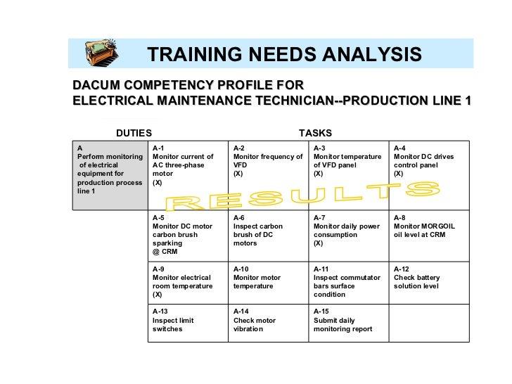 An analysis of the training needs analysis tna
