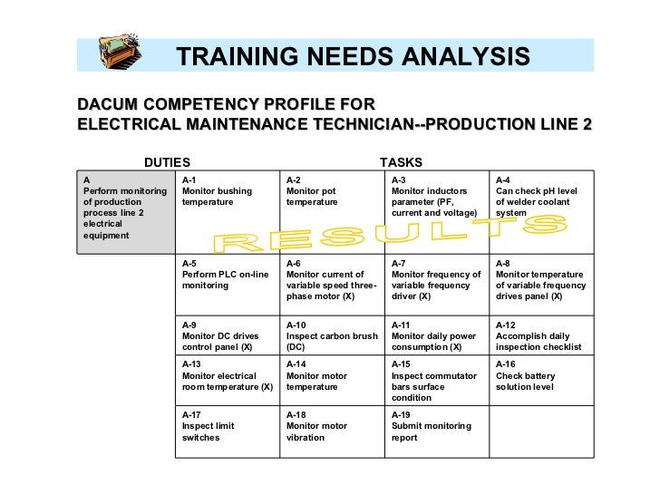 On Training Needs Analysis