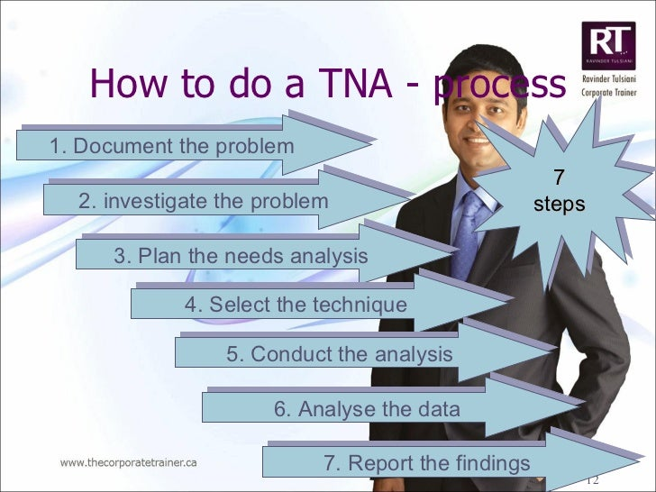 an analysis of the training needs analysis tna Template – training needs analysis (tna) the tna can be a useful tool during the performance appraisal process a manager can discuss with an employee.