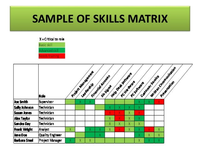 Training Needs Analysis Skills Auditing And Training