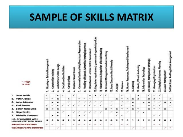Training needs analysis skills auditing evaluation 60 reporting skills pronofoot35fo Gallery