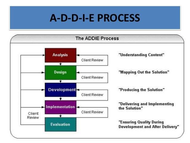 Training Needs Analysis Skills Auditing And Roi Presentatio