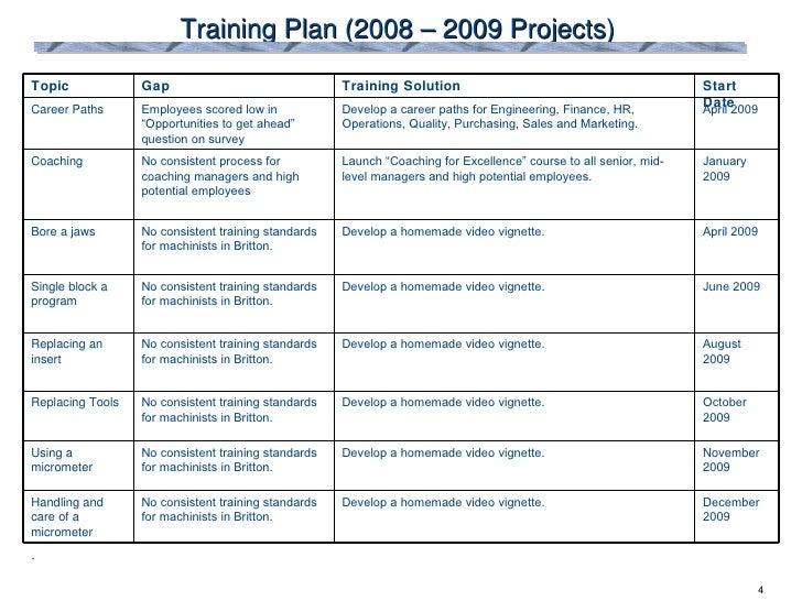2009 Training Plan