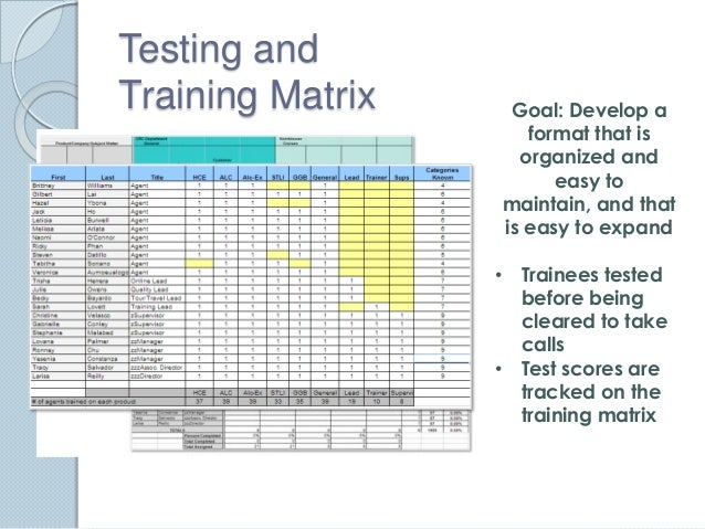 Training Matrix Template. x matrix hoshin kanri template for ...