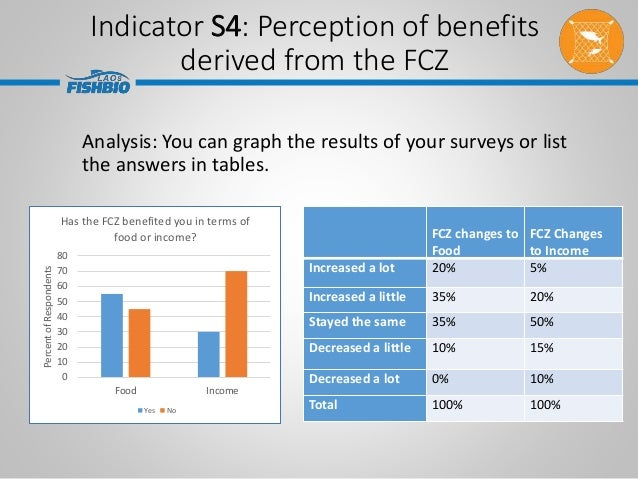 Analysis: You can graph the results of your surveys or list the answers in tables. 0 10 20 30 40 50 60 70 80 Food Income P...
