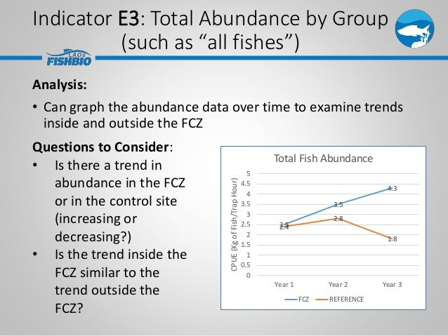 Analysis: • Can graph the abundance data over time to examine trends inside and outside the FCZ 2.5 3.5 4.3 2.4 2.8 1.8 0 ...