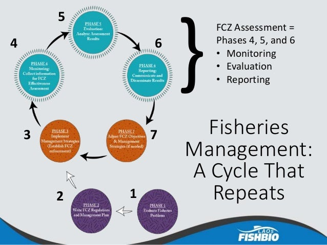 Fisheries Management: A Cycle That Repeats12 3 4 5 6 7 FCZ Assessment = Phases 4, 5, and 6 • Monitoring • Evaluation • Rep...