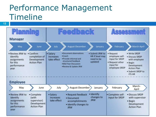 Manager Performance Management Training