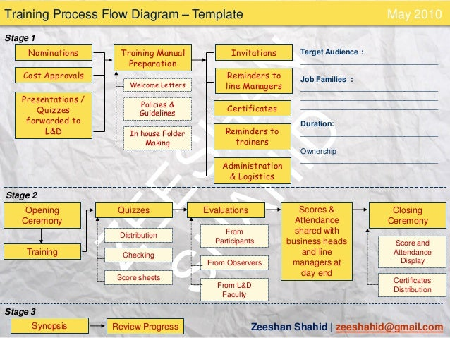 Training Process Flow With Related Tasks