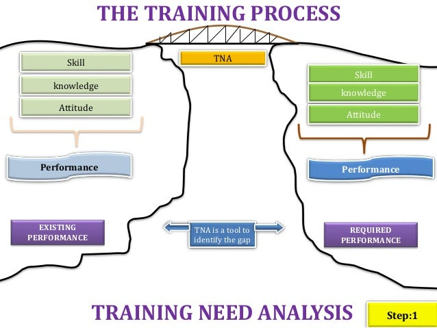 Training process flow chart sops training programme 15 ccuart Images