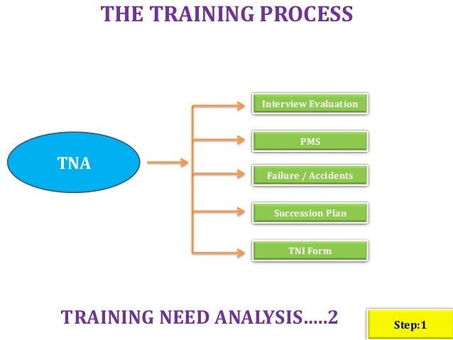 training process flow chart sop s rh slideshare net Application Process Flow Diagram Process Flow Diagram Template