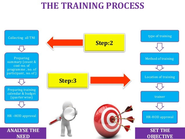 Training Process Flow Chart SopS