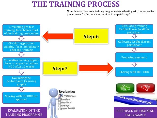 Training, process flow chart sop\'s