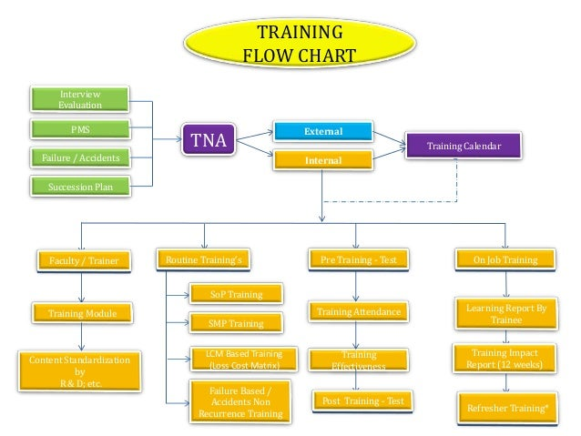 training process flow chart sop s rh slideshare net process flow chart training Application Process Flow Diagram