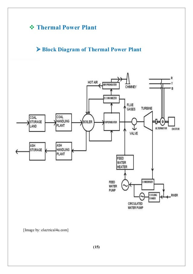 Nice Boiler Used In Thermal Power Plant Composition Wiring Diagram