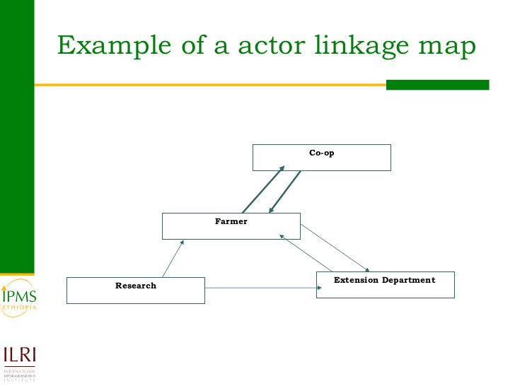 Example of a actor linkage map Farmer Research Extension Department Co-op