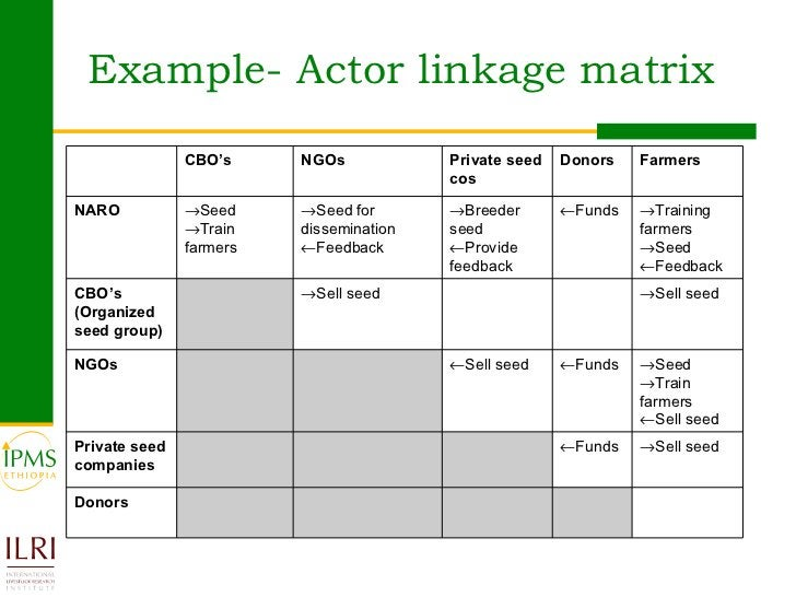 Example- Actor linkage matrix CBO's NGOs Private seed cos Donors Farmers NARO  Seed  Train farmers  Seed for disseminat...