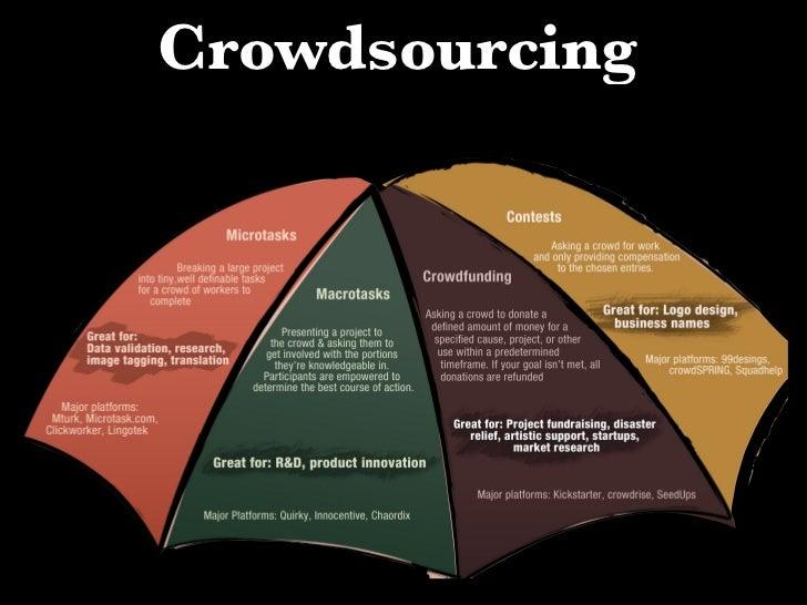 Crowdfunding    Historie