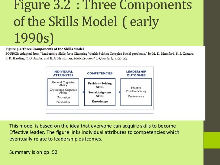 robert katz 3 management skill Do you have required management skills to manage your own company   robert katz identifies three types of skills that are essential for a successful.
