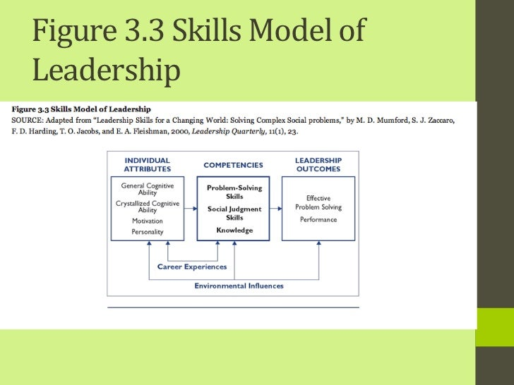 katz and mumford leadership model One advantageous characteristic of the model of leader performance proposed by mumford, zaccaro, et al (2000) is that it expressly focuses assessments on those capabilities, skills, and knowledge that have been shown to develop as a function of experience in organizational leadership roles by focusing developmental interventions on these key.