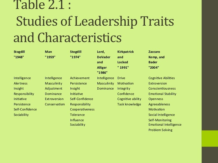 traits approach A neo-auportian approach to personality david c funder universitx of  california riverside abstract—this paper outlines a theory of global traits based  on.