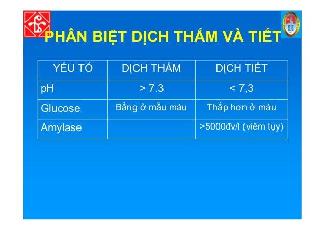 PHÂN BI T D CH TH M VÀ TI T Y U T D CH TH M D CH TI T pH > 7.3 < 7,3 Glucose B ng m u máu Th p hơn máu Amylase >5000đv/l (...