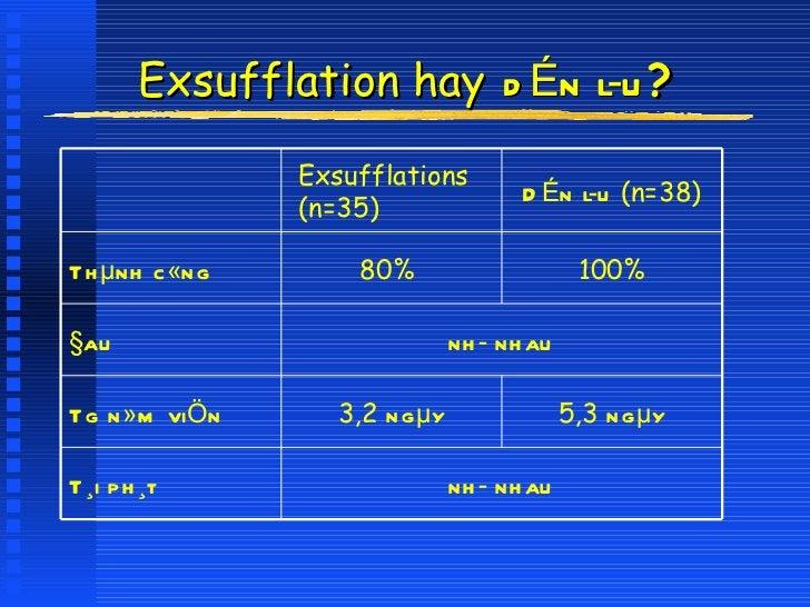 Exsufflation hay   dÉn lu ? <ul><li>Harvey BMJ 1994 </li></ul>nh nhau T¸i ph¸t 5,3  ngµy 3,2  ngµy Tg n»m viÖn nh nhau ...