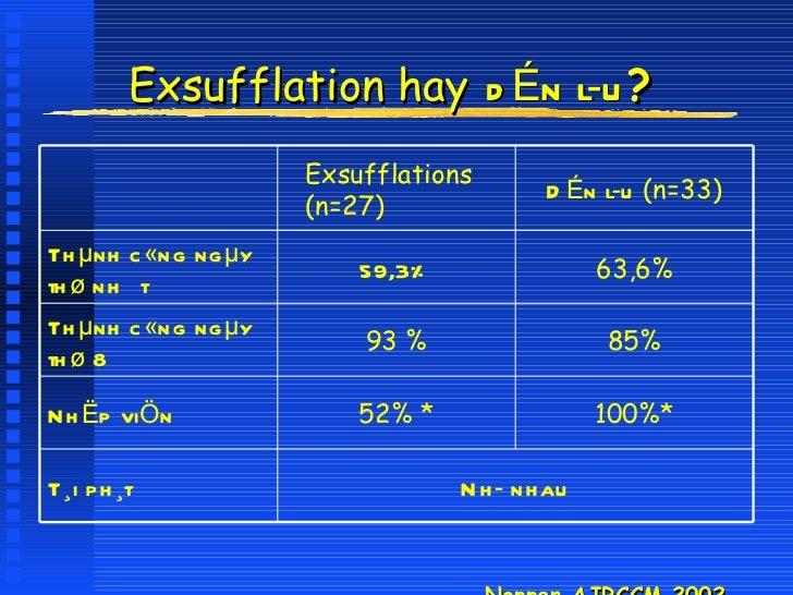 Exsufflation hay   dÉn lu ? <ul><li>Noppen AJRCCM 2002 </li></ul>63,6% 59,3% Thµnh c«ng ngµy  thø nhÊt Nh nhau T¸i ph¸t ...
