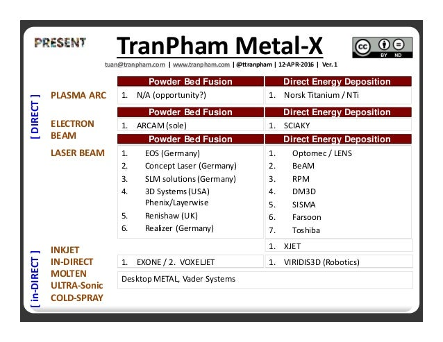 TranPham 2016 Metal 3D Printing Insights
