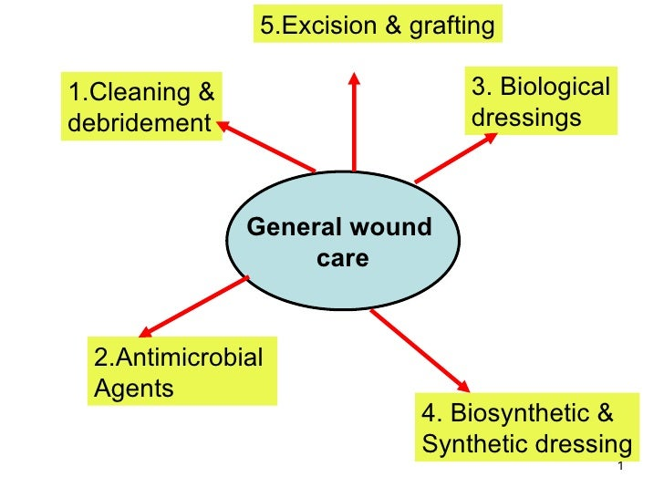 General wound  care 1.Cleaning & debridement 2.Antimicrobial  Agents  3. Biological dressings 4. Biosynthetic & Synthetic ...