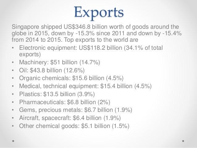 Trans Pacific Strategic Economic Partnership Agreement Singapore