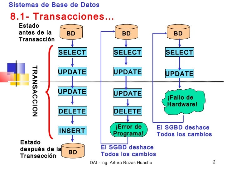 Transacci[1].. Slide 2