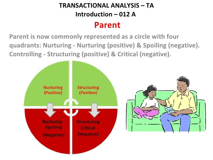 transactional anlysis Learn how to create genuine win-win situations through the use of transactional analysis, to improve your leadership skills and everyday relationships.
