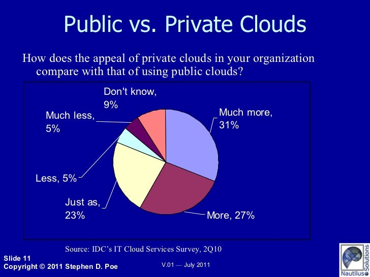 Public vs. Private Clouds How does the appeal of private clouds in your organization compare with that of using public clo...