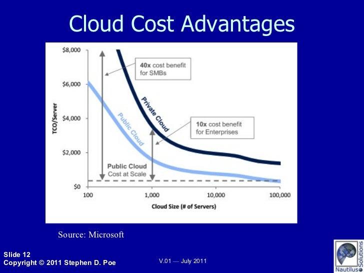 Cloud Cost Advantages Source: Microsoft