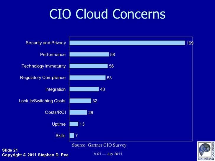 CIO Cloud Concerns Source: Gartner CIO Survey