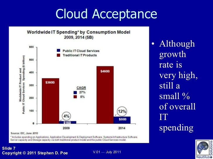 Cloud Acceptance <ul><li>Although growth rate is very high, still a small % of overall IT spending </li></ul>