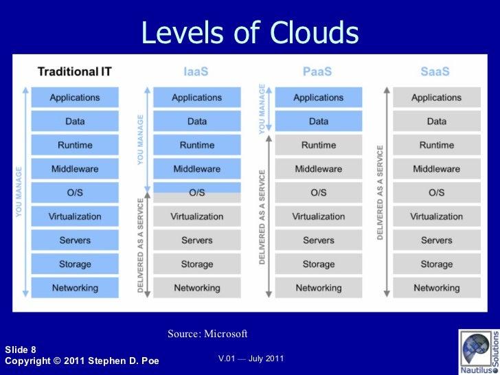 Levels of Clouds Source: Microsoft