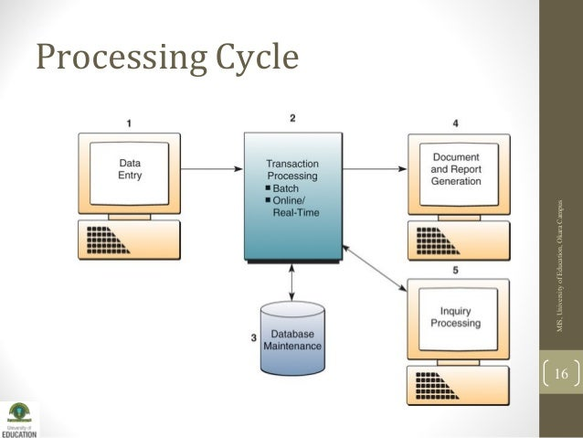 transaction processing system Transaction processing system (tps) introduction: a transaction processing system or transaction processing monitor is a set of information which process the data transaction in database system that monitors.