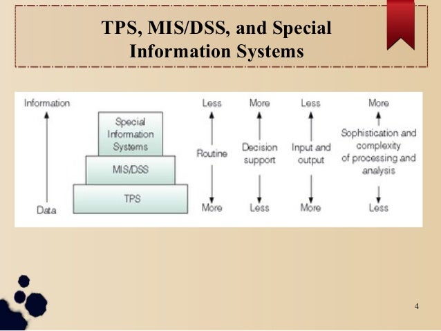 tps and oltp 136 definitions of tps meaning of tps what does tps stand for tps abbreviation define tps at acronymfindercom printer friendly menu search.