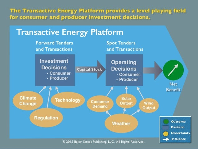 Transactive Energy A Sustainable Business And Regulatory