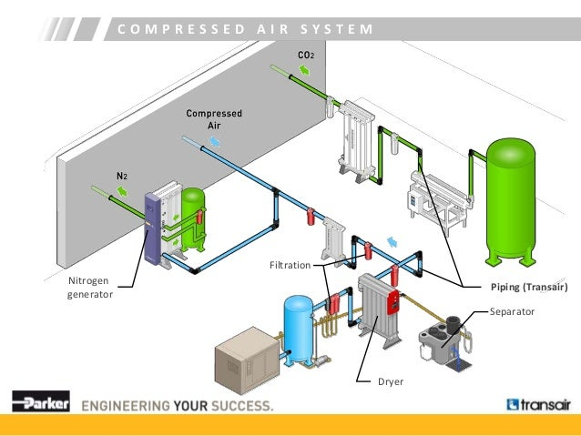 Parker Transair Aluminum piping system for compressed air