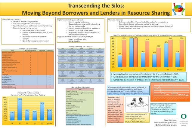 Transcending the Silos: Moving Beyond Borrowers and Lenders in Resource Sharing David Ketchum Resource Sharing Librarian d...