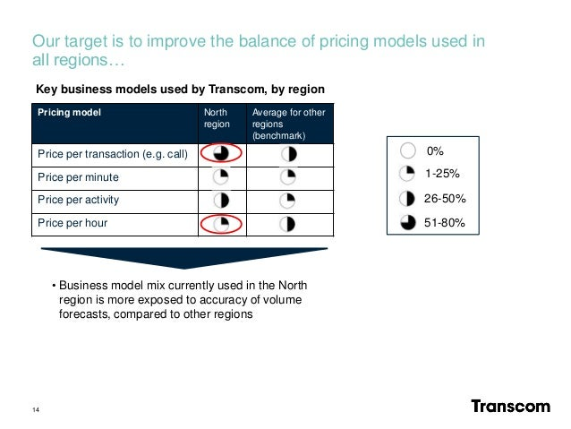 Our target is to improve the balance of pricing models used in all regions… 14 Pricing model North region Average for othe...
