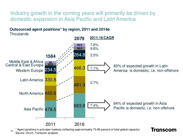 Industry growth in the coming years will primarily be driven by domestic expansion in Asia Pacific and Latin America 478.5...