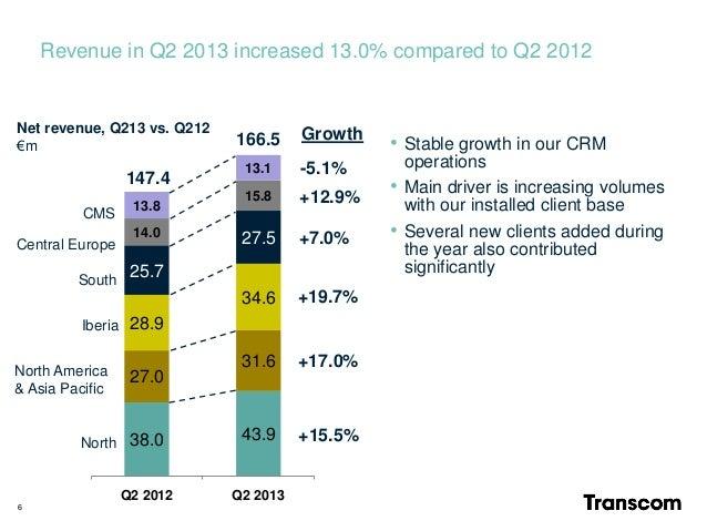 Revenue in Q2 2013 increased 13.0% compared to Q2 2012 38.0 43.9 27.0 31.6 28.9 34.6 25.7 27.514.0 15.8 13.8 13.1 Q2 2012 ...