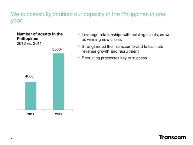 We successfully doubled our capacity in the Philippines in one year 8 2011 2012 4000 8000+ Number of agents in the Philipp...
