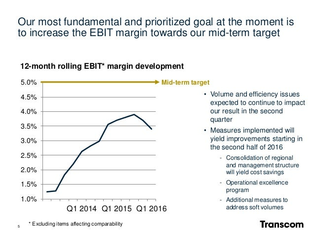Our most fundamental and prioritized goal at the moment is to increase the EBIT margin towards our mid-term target 1.0% 1....