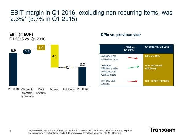 8 4.1 5.9 1.0 Q1 2016 3.3 Efficiency 0.1 VolumeCost savings Closed & divested operations 0.5 Q1 2015 EBIT (mEUR) Q1 2015 v...