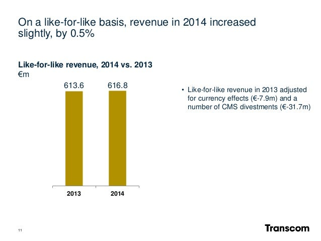11 2013 2014 Like-for-like revenue, 2014 vs. 2013 €m 616.8613.6 • Like-for-like revenue in 2013 adjusted for currency effe...